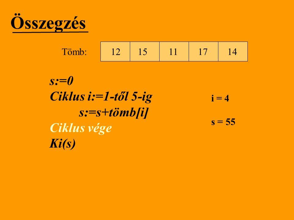 Összegzés s:=0 Ciklus i:=1-től 5-ig s:=s+tömb[i] Ciklus vége Ki(s) 15